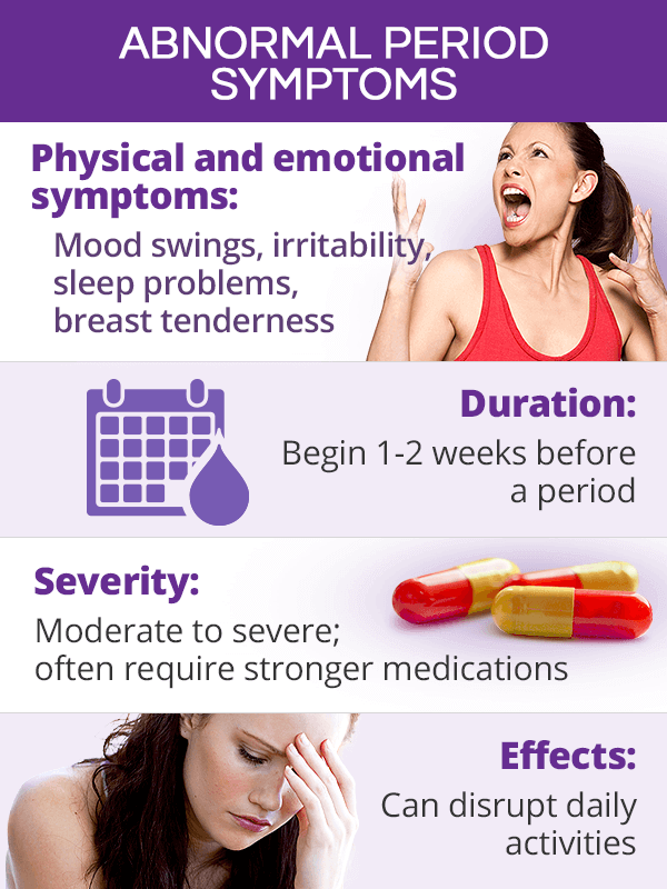 Abnormal period symptoms