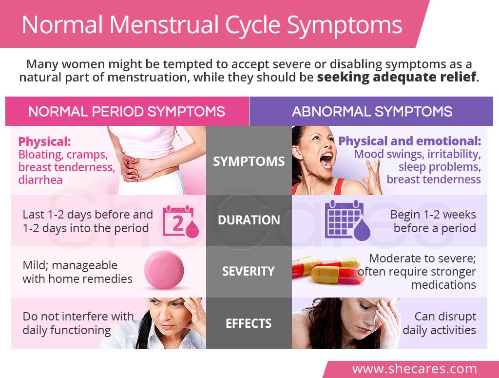 Normal menstrual cycle symptoms