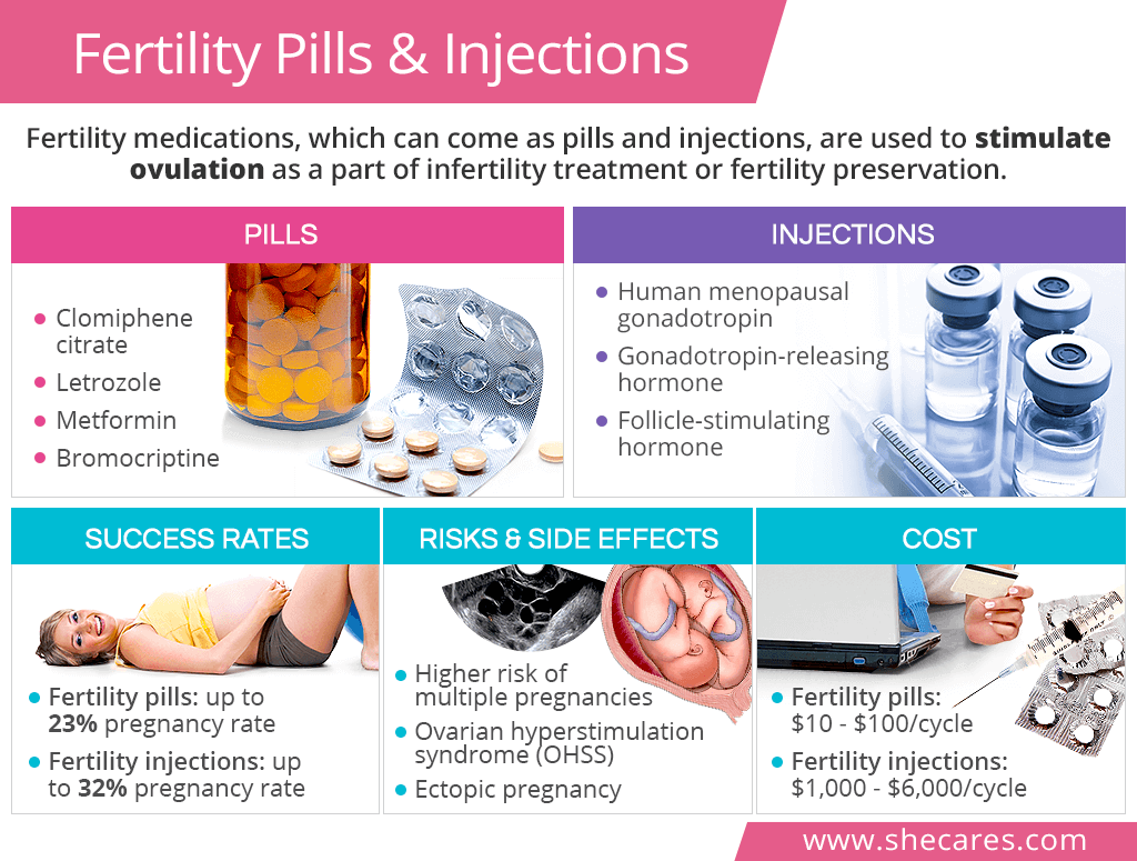 Fertility Pills and Injections | SheCares