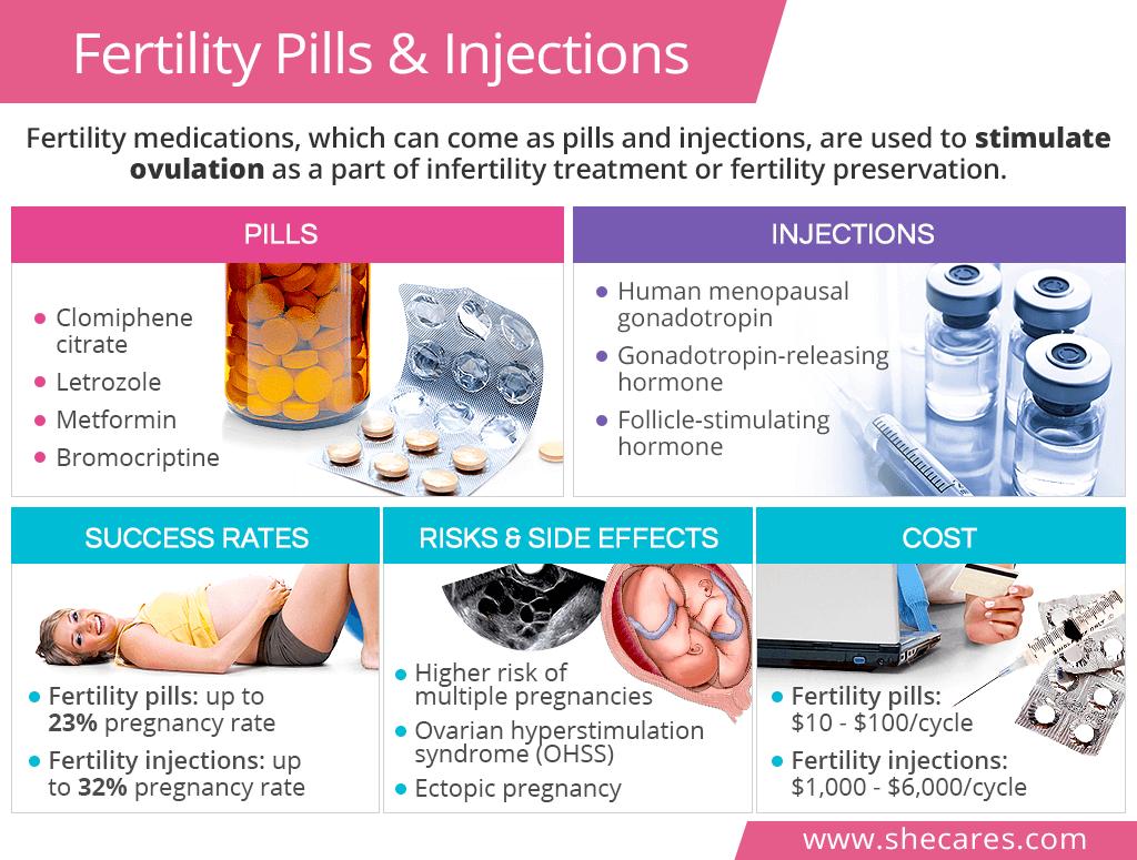 Fertility pills & injections