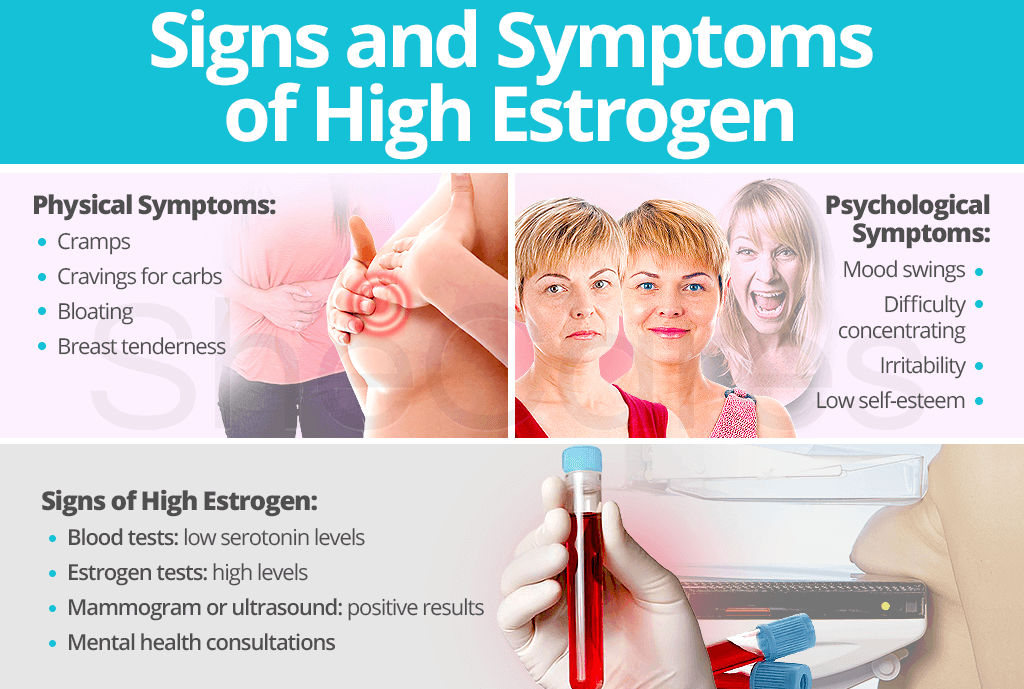 Signs and Symptoms of High Estrogen