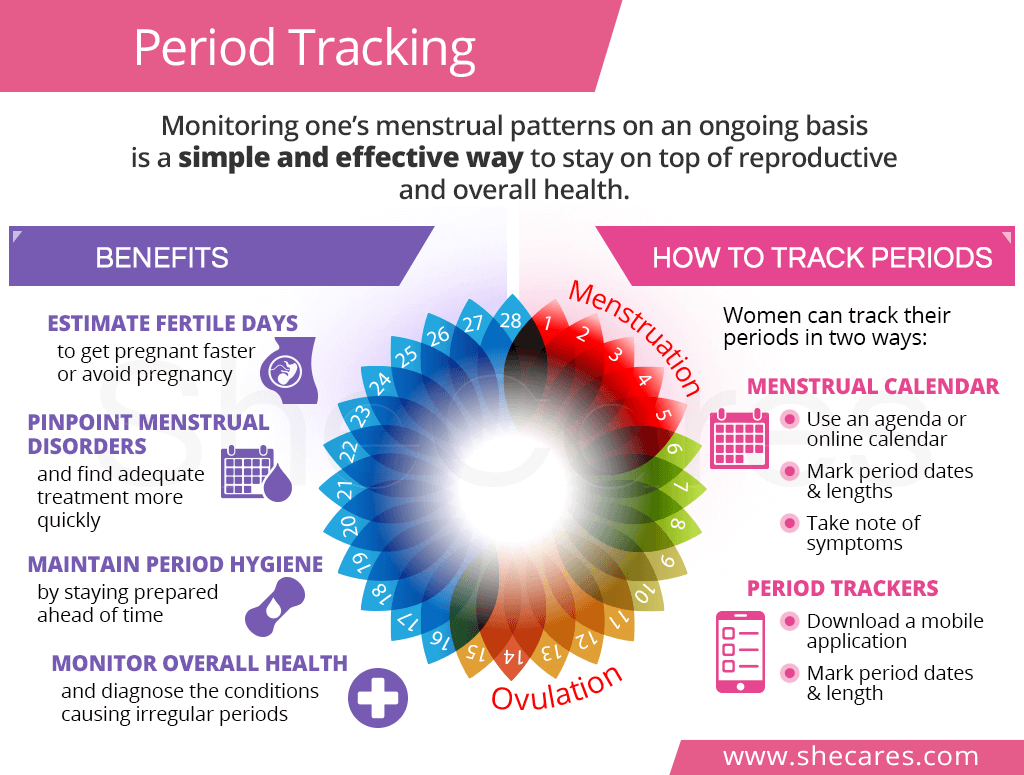 Period Tracking: What It Is & How to Track Periods