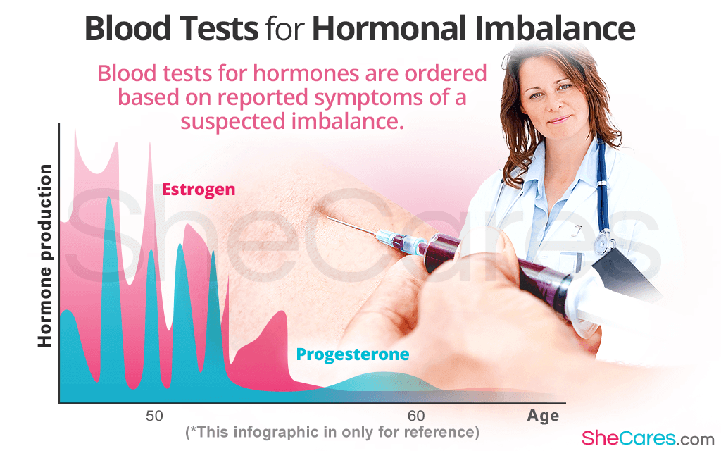 Blood Test to Diagnose Hormonal Imbalance in Women