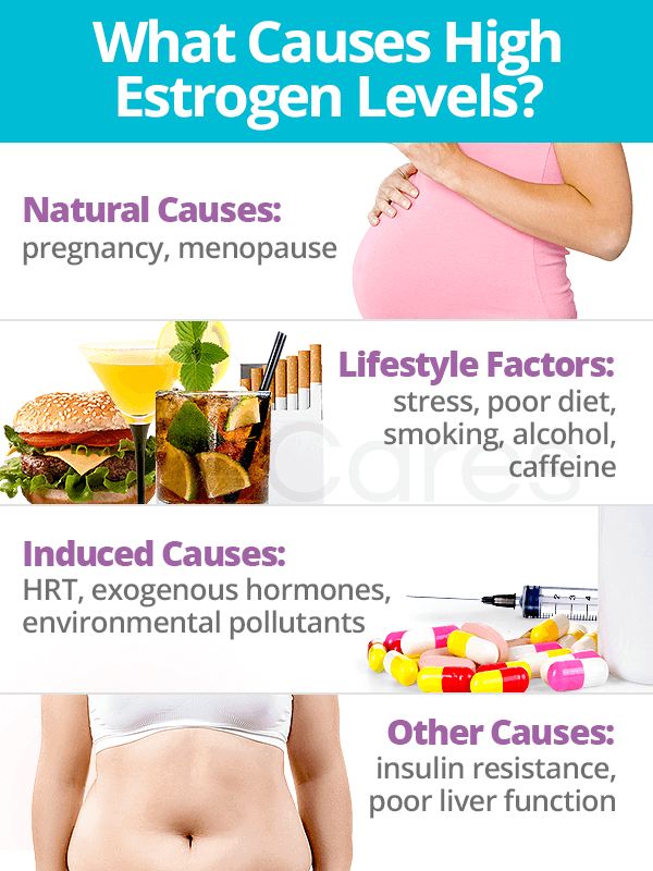 Causes of High Estrogen Levels