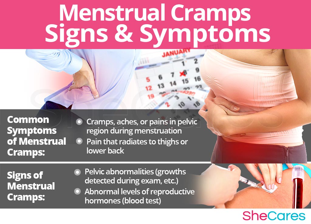 Menstrual Cramps - Signs and Symptoms