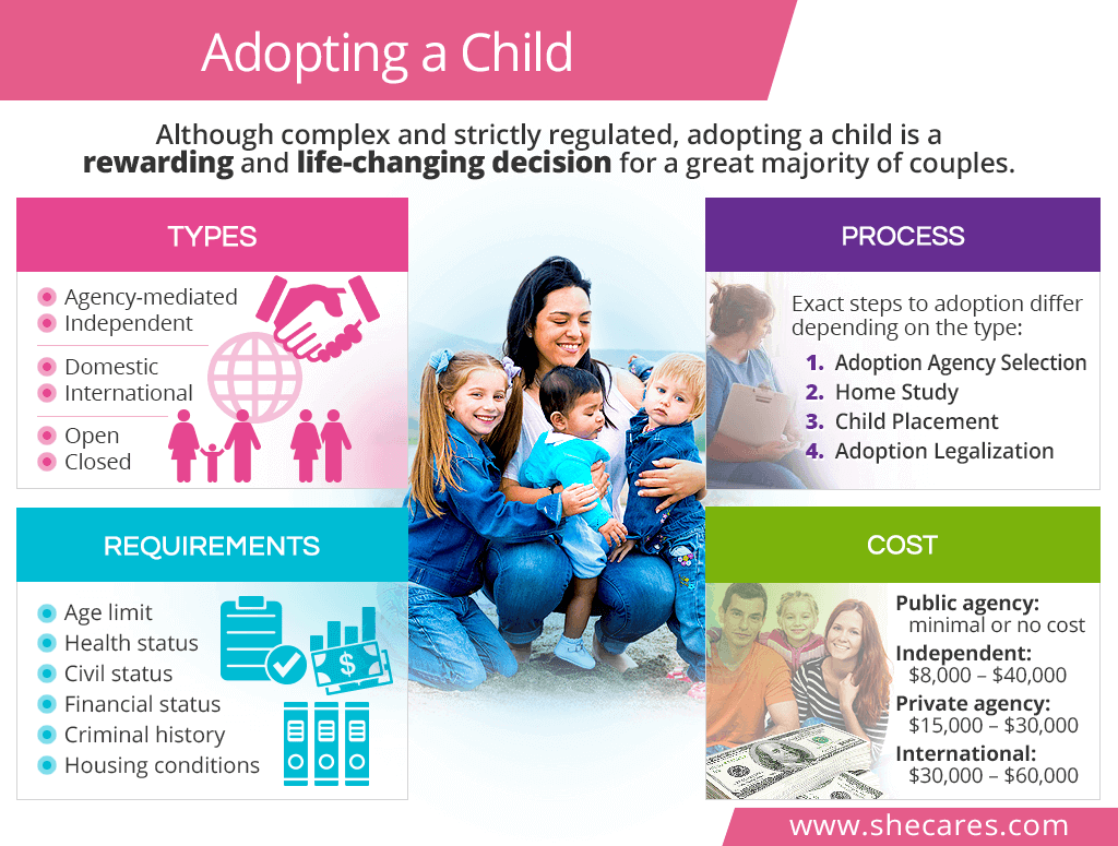 Adopting a child