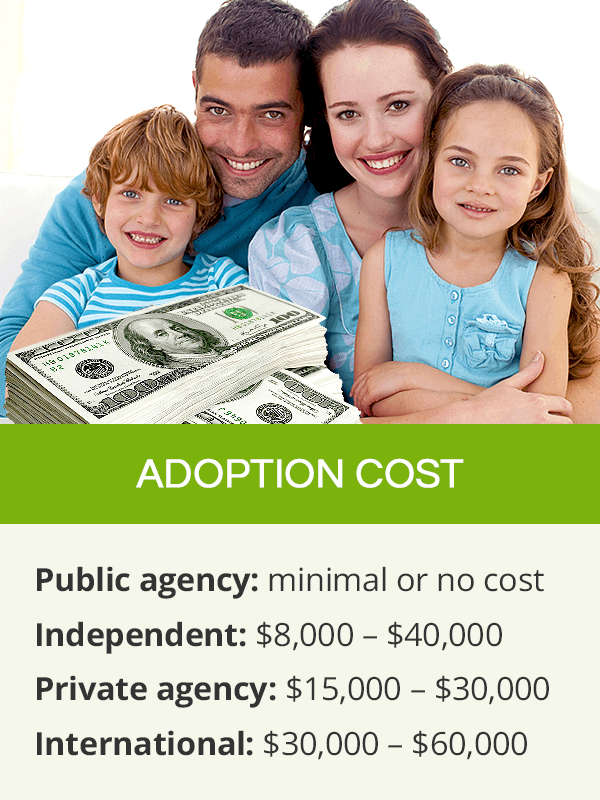 Cost of adoption