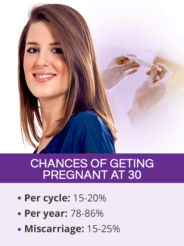 Chances of getting pregnant at 30
