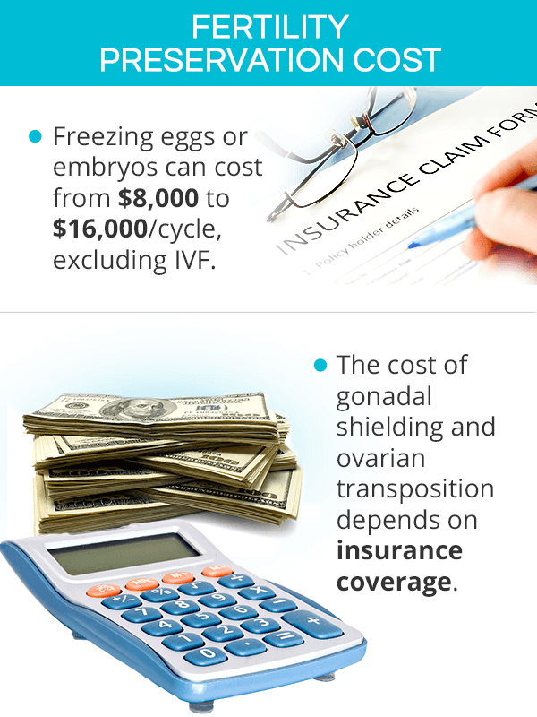 Fertility preservation cost
