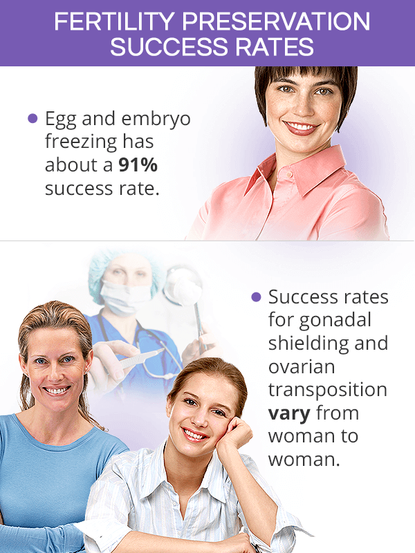 Fertility preservation success rates