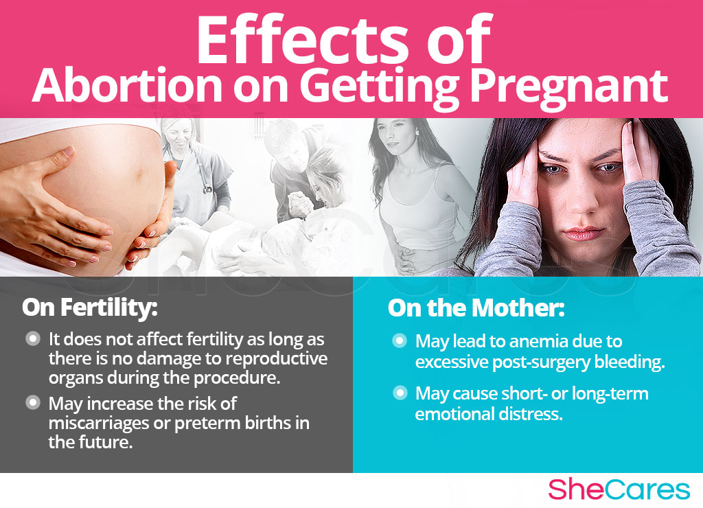 Effects of Abortion on Getting Pregnant