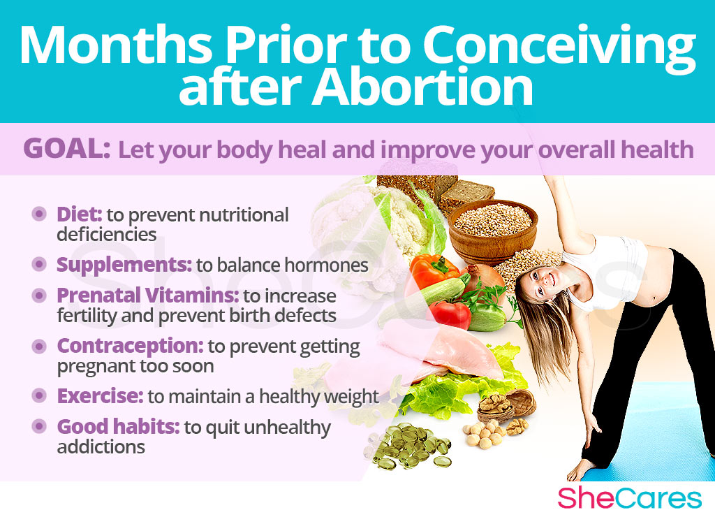 Months Prior to Conceiving after Abortion