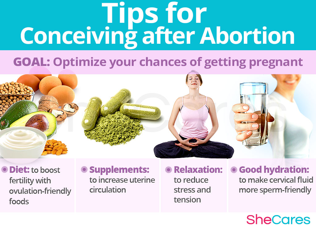 Tips for Conceiving after Abortion