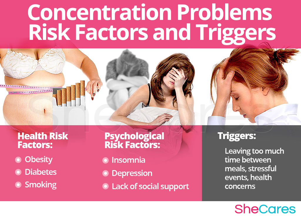 Difficulty Concentrating - Risk Factors and Triggers