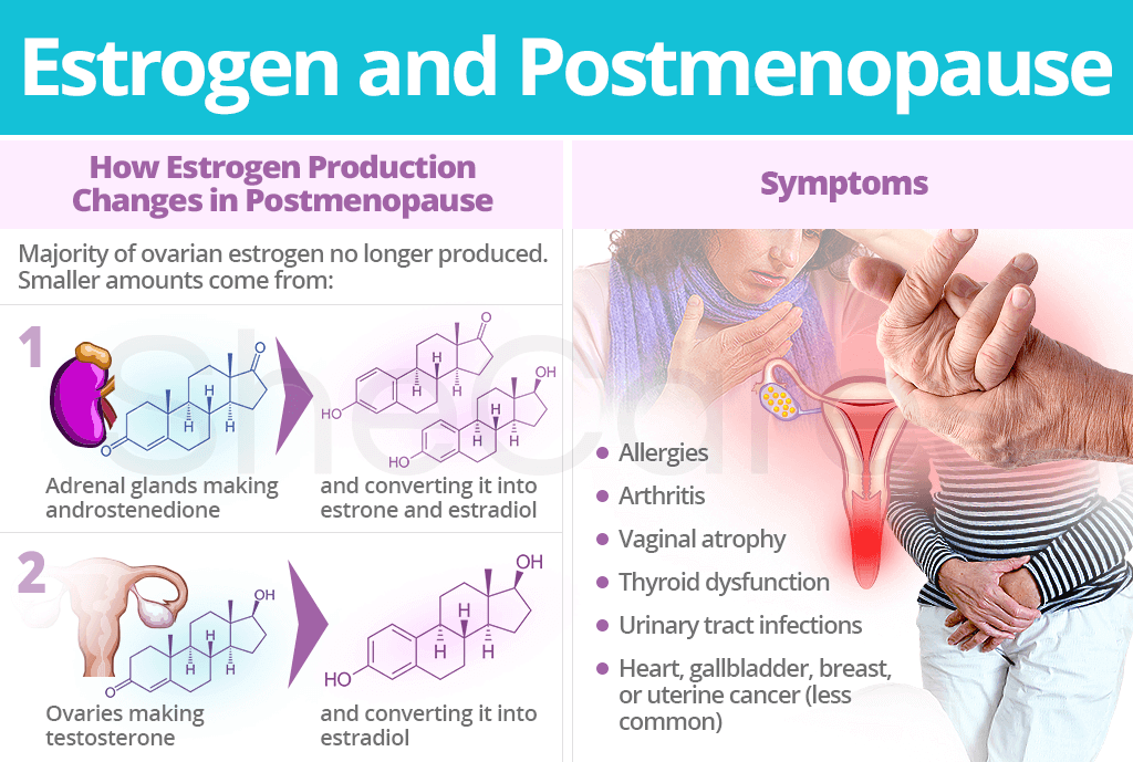 Estrogen and Postmenopause