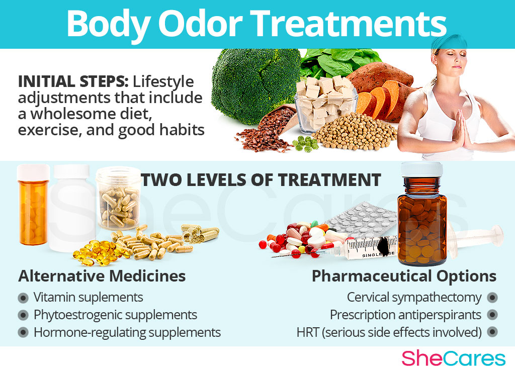 Changes in Body Odor Treatments