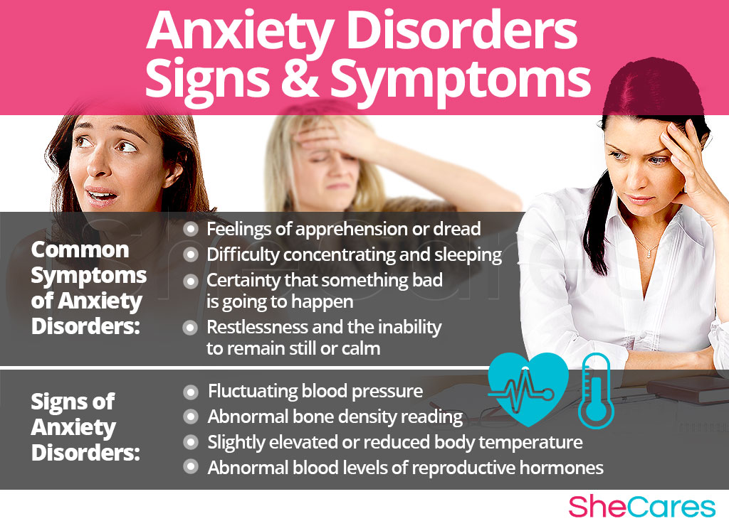 Anxiety Disorders - Signs and Symptoms