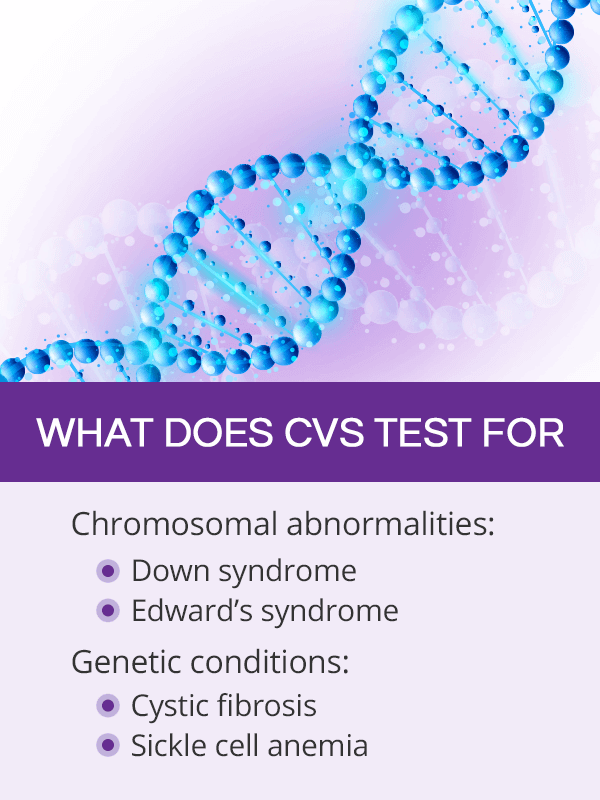 What does CVS test for