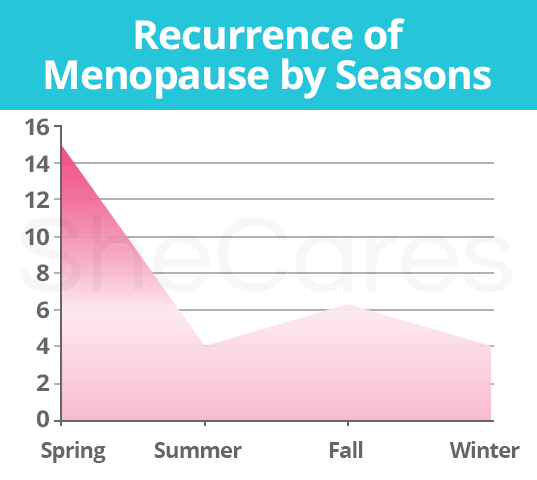Recurrence of Menopause by seasons