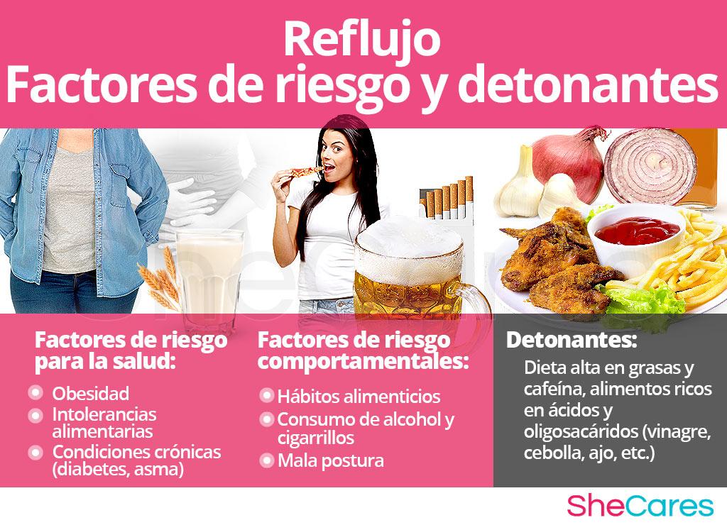 Reflujo - Factores de riesgo y detonantes