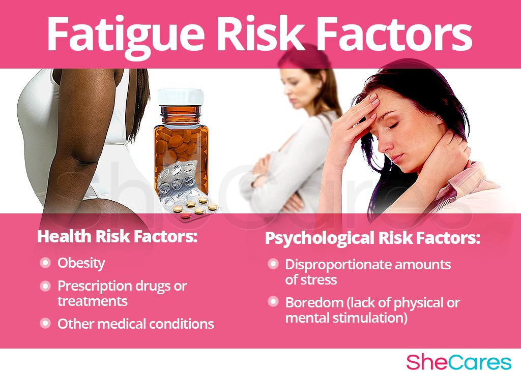 Fatigue - Risk Factors