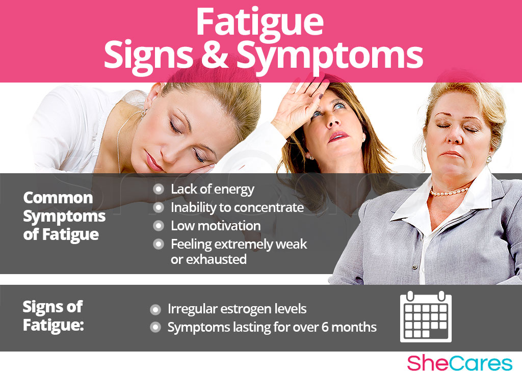 Fatigue - Signs and Symptoms