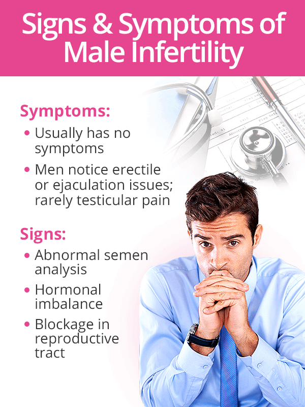 Signs and symptoms of male infertility