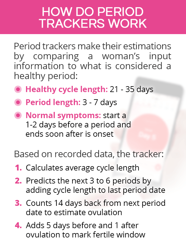 How do period trackers work?
