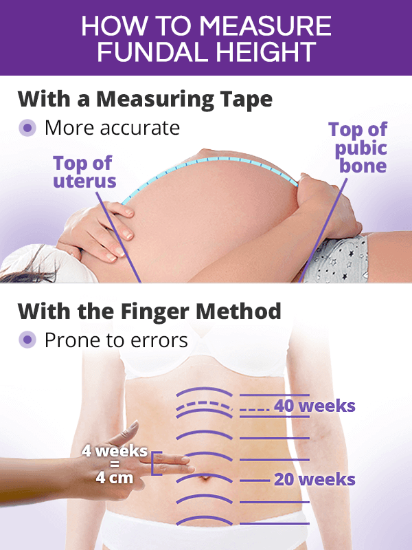 How to measure fundal height