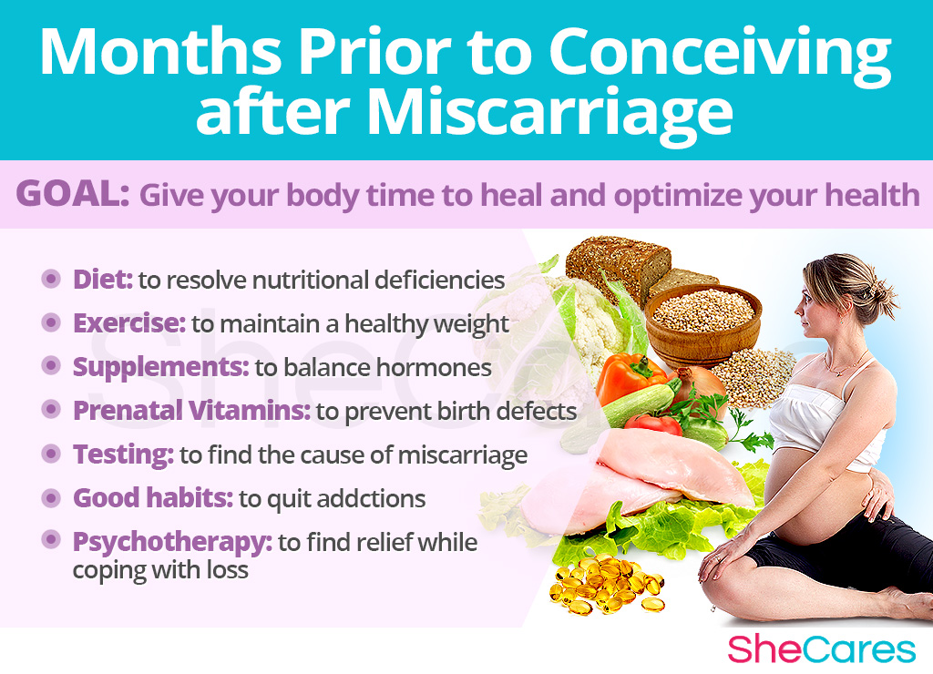 Months Prior to Conceiving