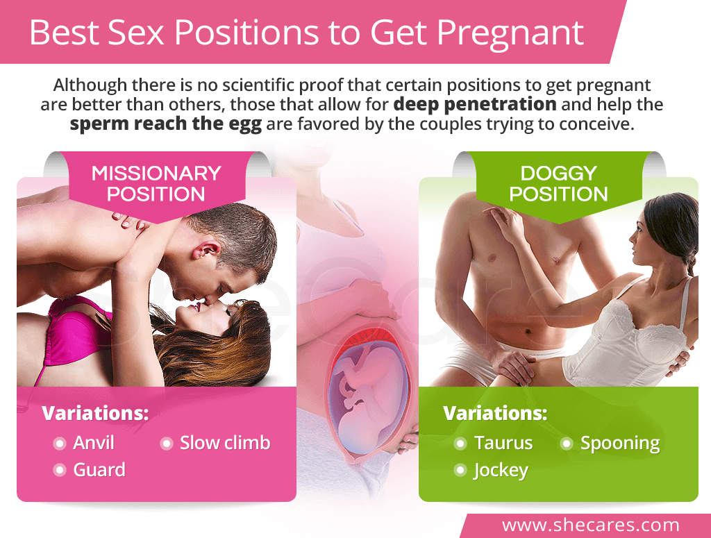 Pregnancy sex positions that are doctor
