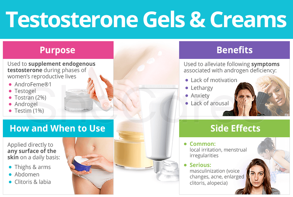 Testosterone Gels and Creams