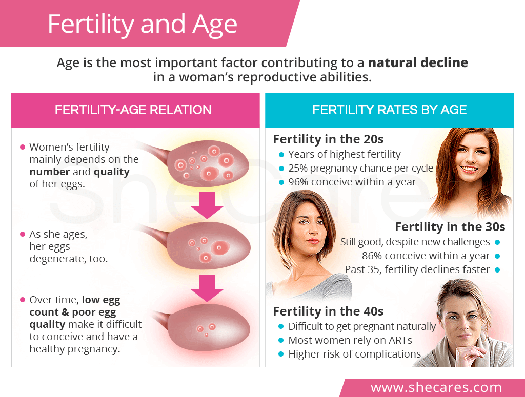 Fertility And Age
