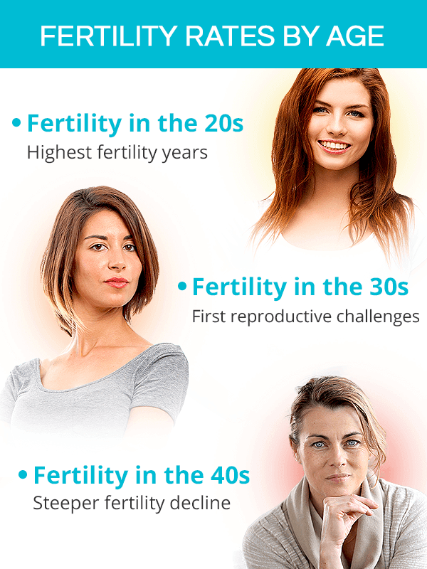 Fertility rates by age