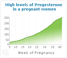 High levels of progesterone in a pregnant women.