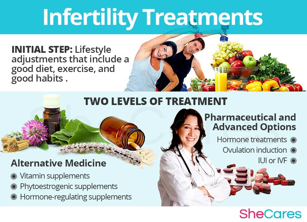 Infertility - Treatments