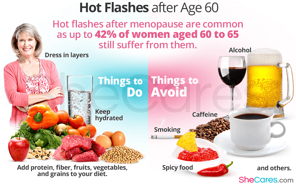 Hot Flashes after Age 60