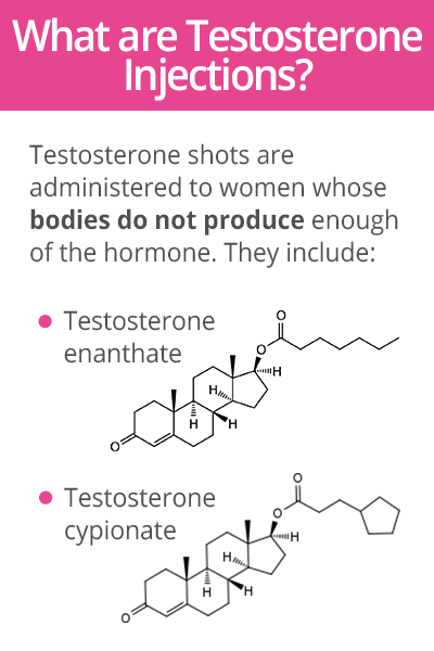 What are testosterone injections
