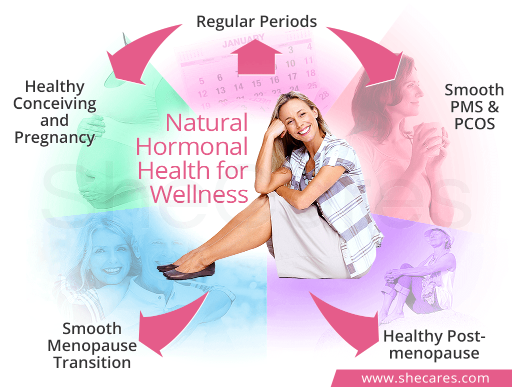 Hormonal Health & Women's Wellness
