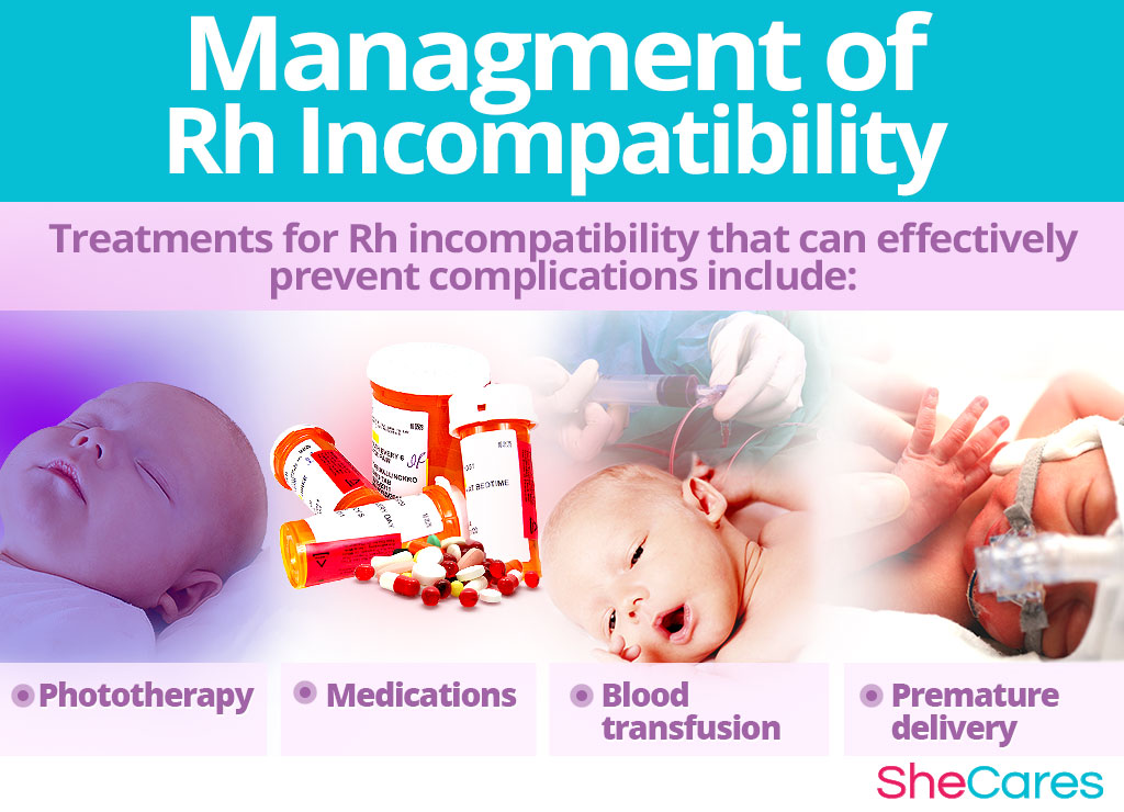 Management of Rh Incompatibility