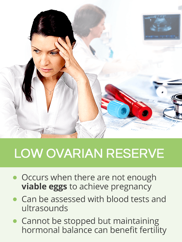 Low ovarian reserve