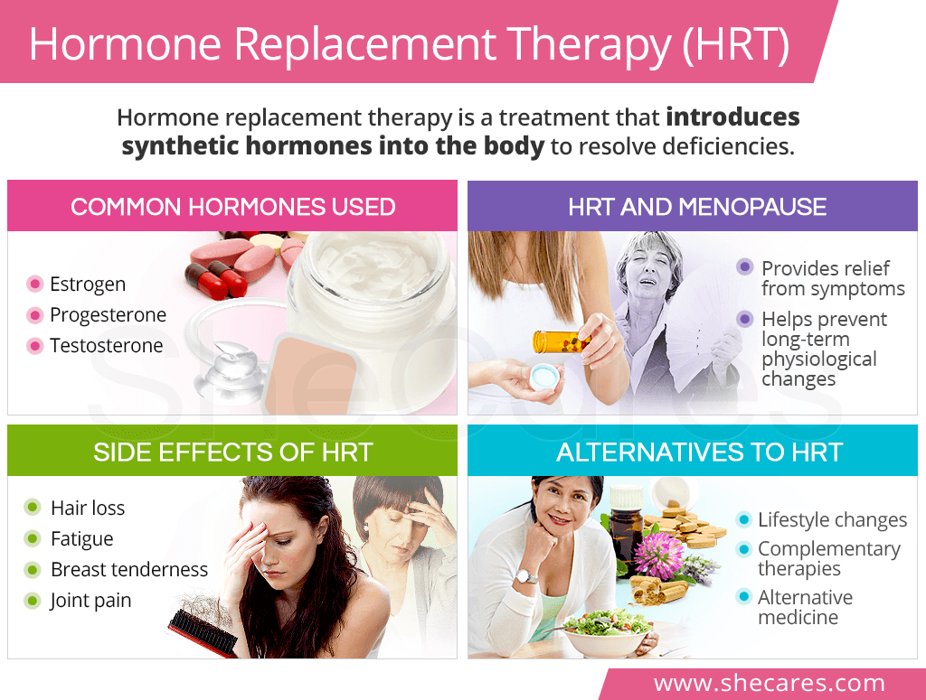 Hormone Replacement Therapy (HRT) | SheCares