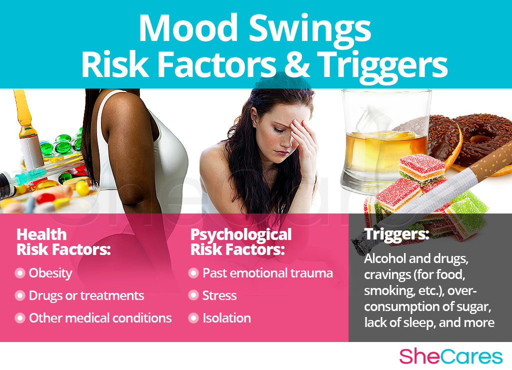 Mood Swings - Risk Factors and Triggers