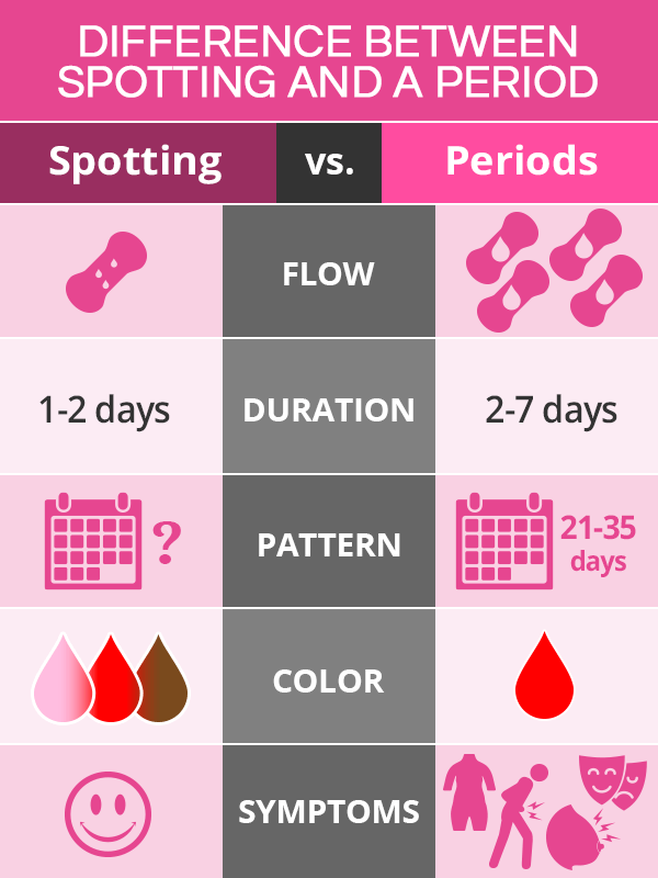 Difference between spotting and period
