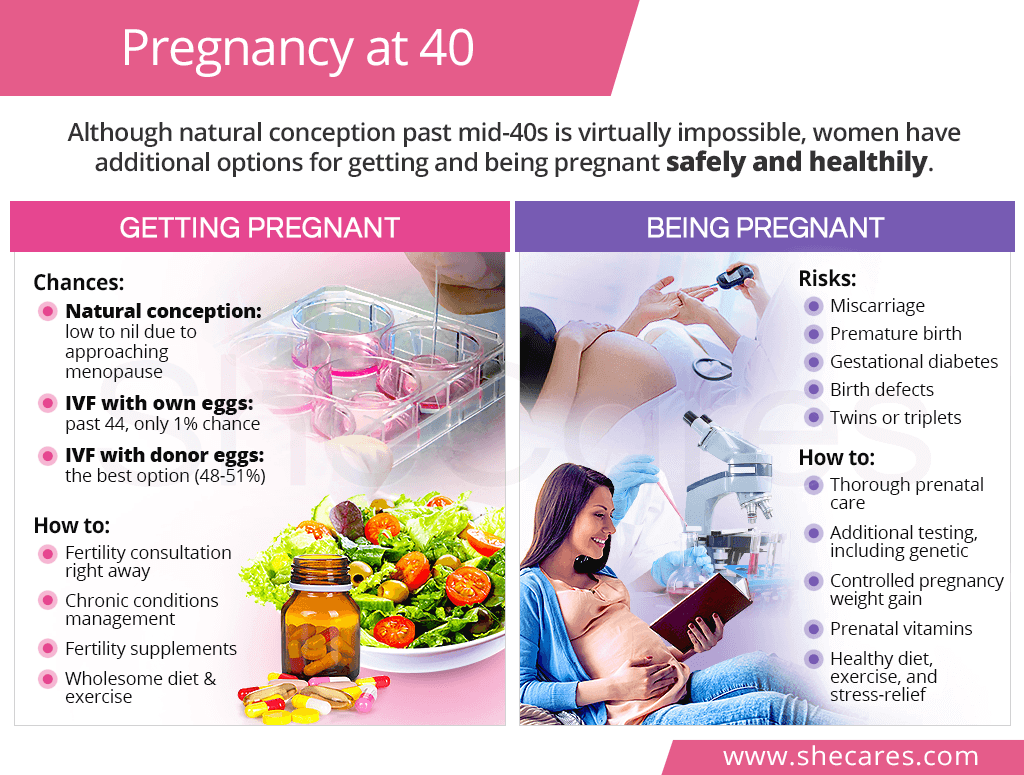 Pregnancy after 40