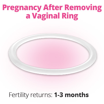 Getting pregnant after vaginal ring removal
