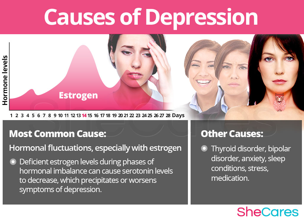 depression and its causes Depression is a state of low mood and aversion to activity it causes the feelings of sadness, hopelessness, helplessness, and worthlessness it can be mild to moderate with symptoms of apathy, little appetite, difficulty sleeping, low self-esteem, and low-grade fatigue.