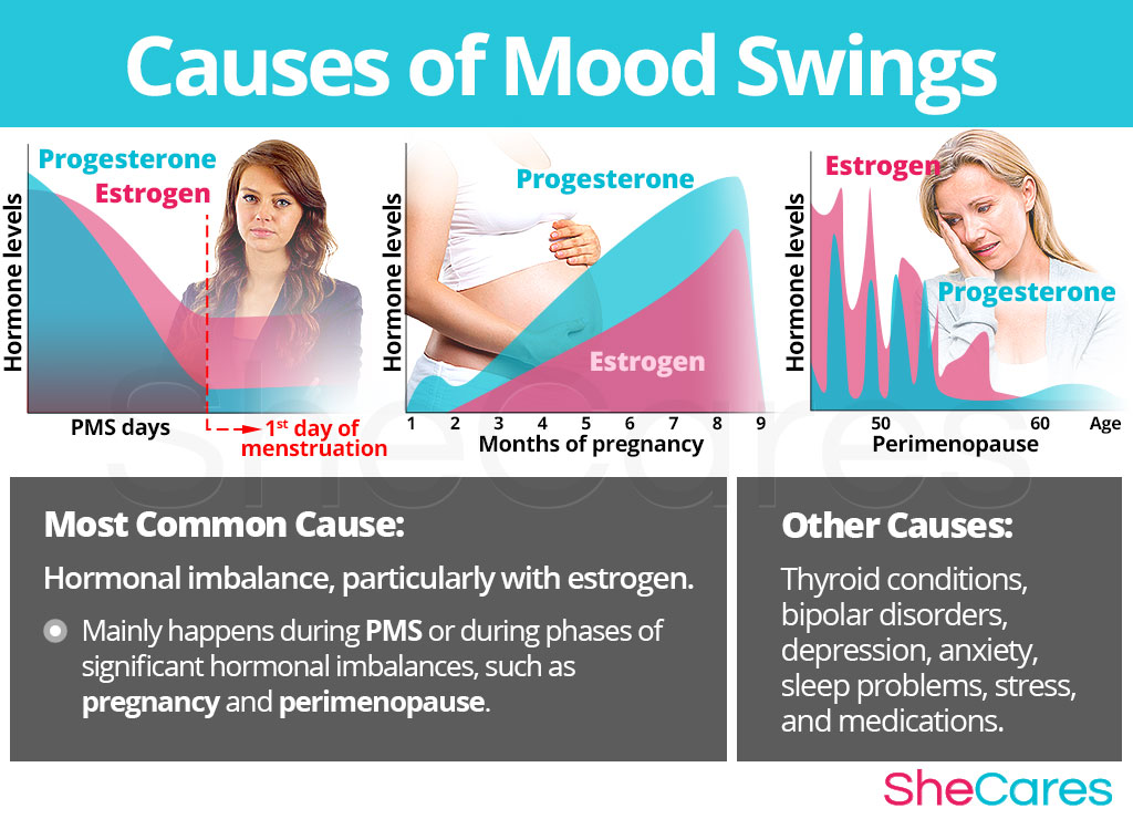 Mood Swings - Causes