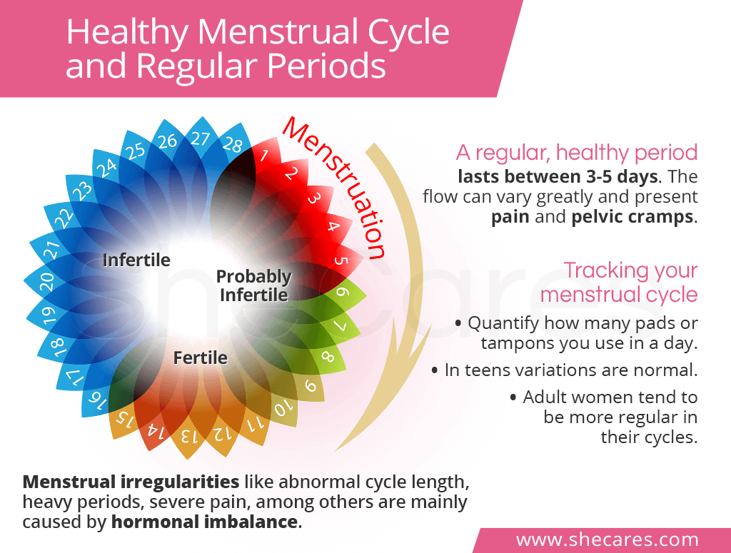 Healthy Menstrual Cycle and Regular Periods