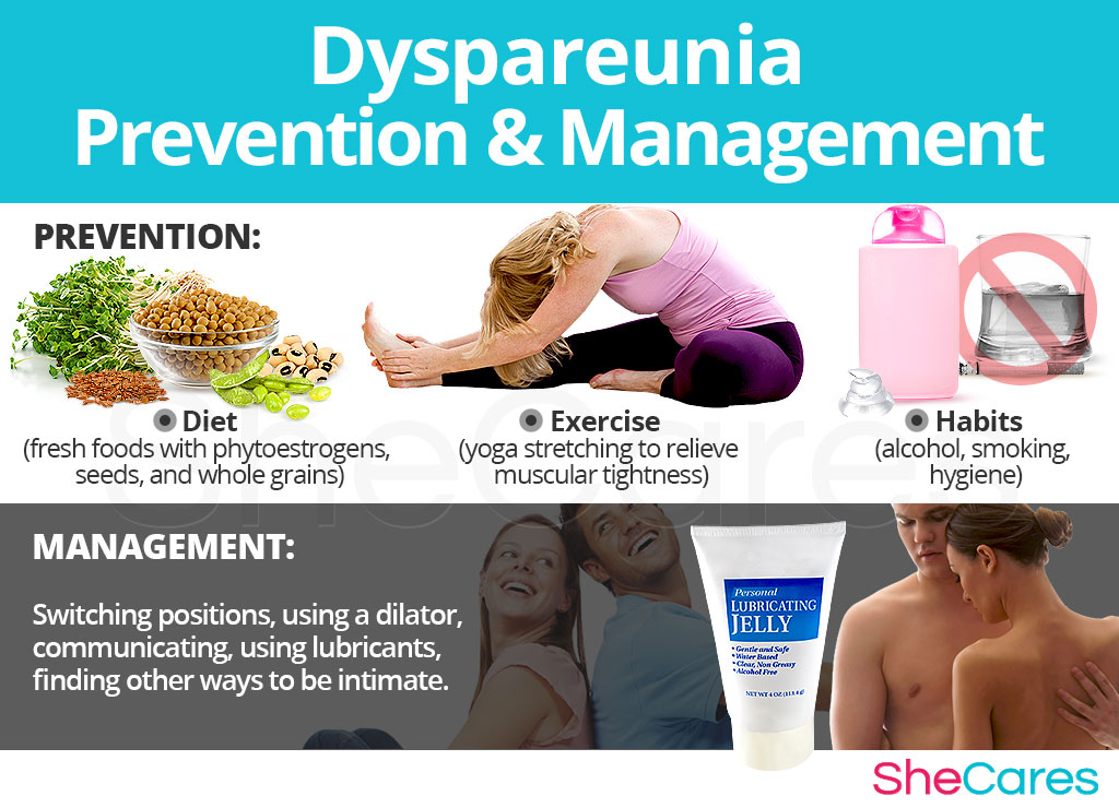 Dyspareunia - Prevention and Management